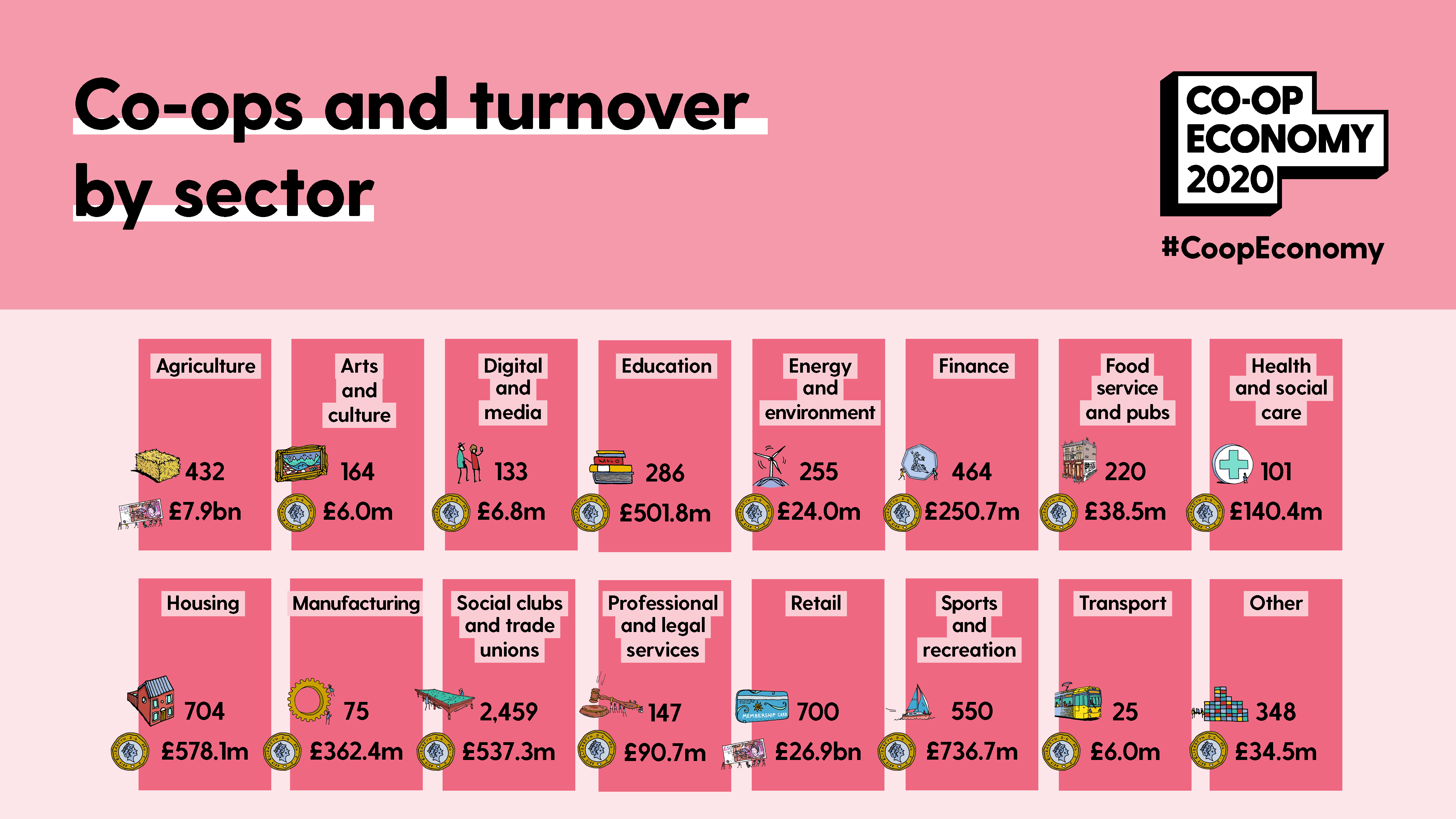 Co-ops by sector and turnover