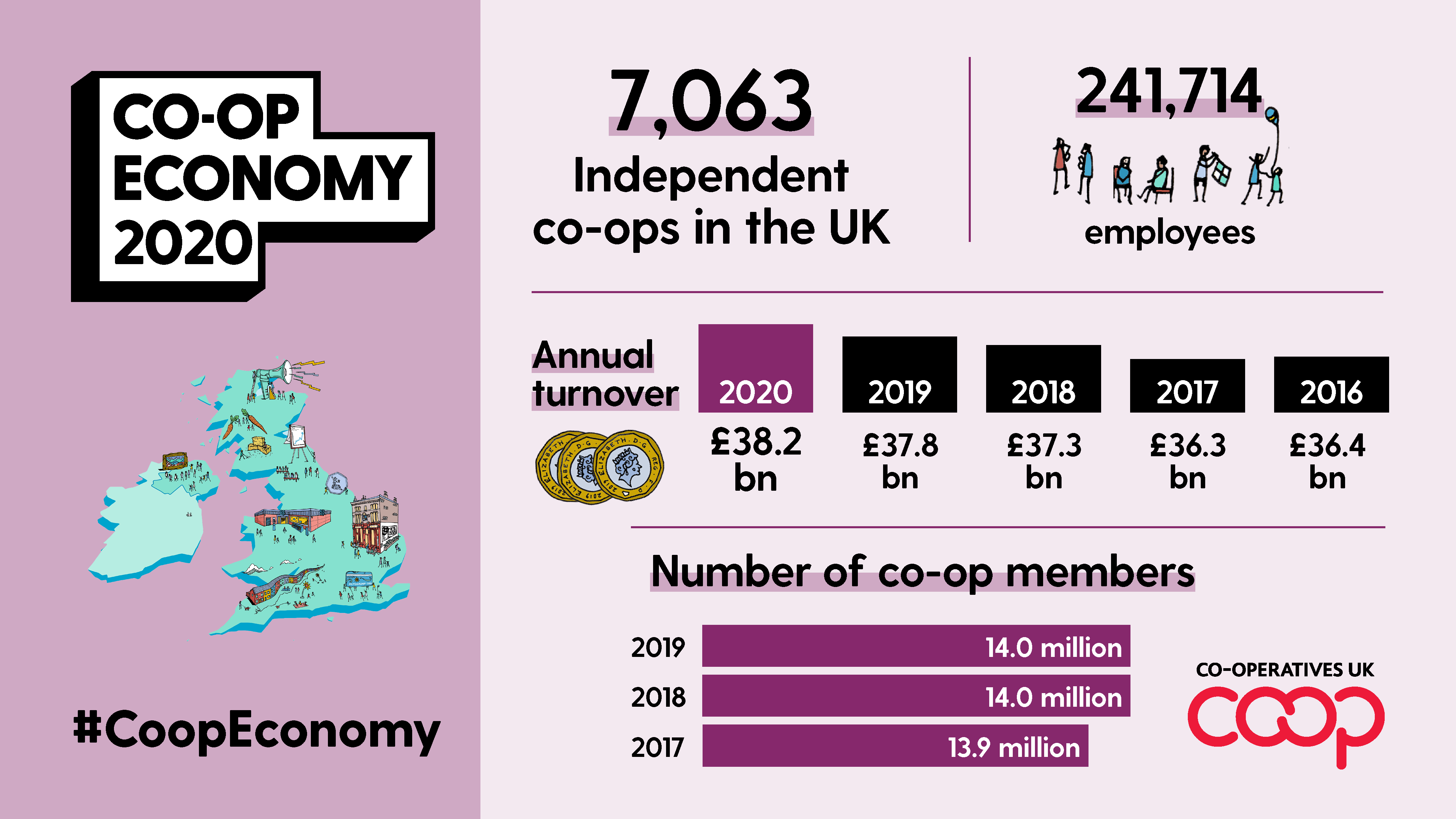 Co-op Economy 2020 figures
