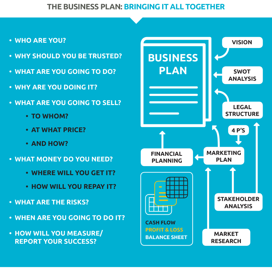 Overview of business planning