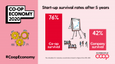 Co-op new start survival rates