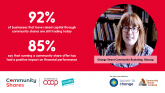 85% say running a community share offer has a positive impact on business – social media graphic