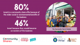 80% invest because of wider social or environmental benefits – social media graphic