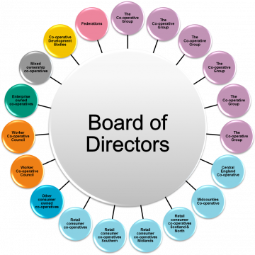 Diagram of Co-operatives UK board structure