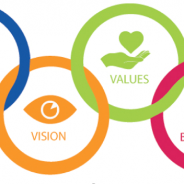 Mission vision values behaviours written in circles